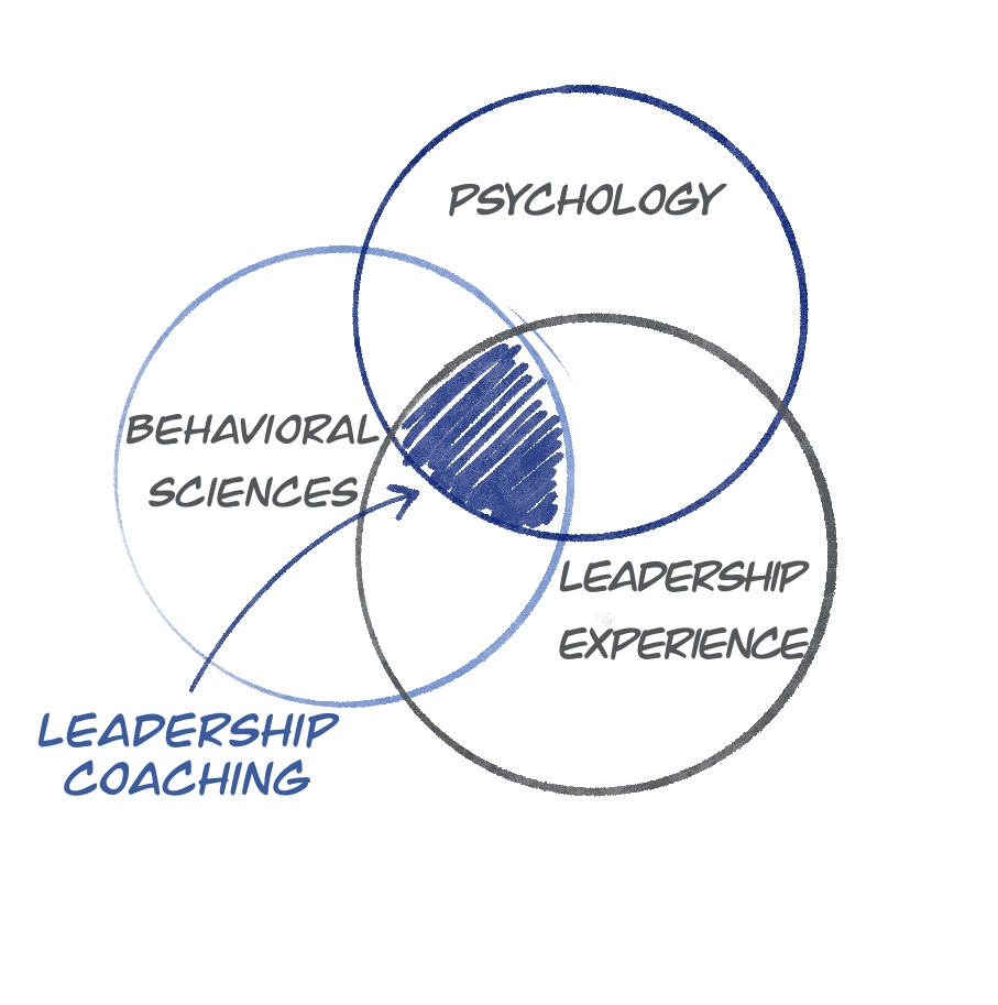 Leadership coaching - Behavioral psychology