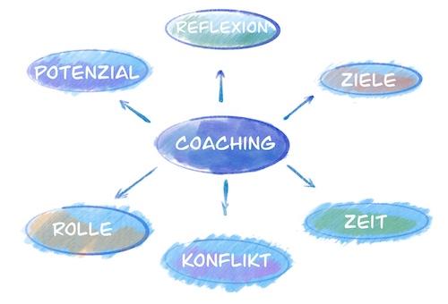 Themen im Coaching